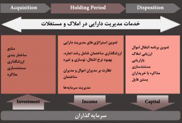 مدیریت دارایی در املاک و مستغلات